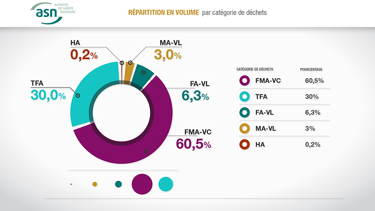 Exemple de motion design en data visualisation